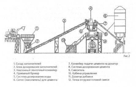 Автоматизация процесса приготовления асфальтовой смеси. Активизация цементного теста.
