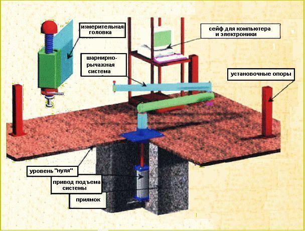 Комплекс измерения базовых размеров тележки