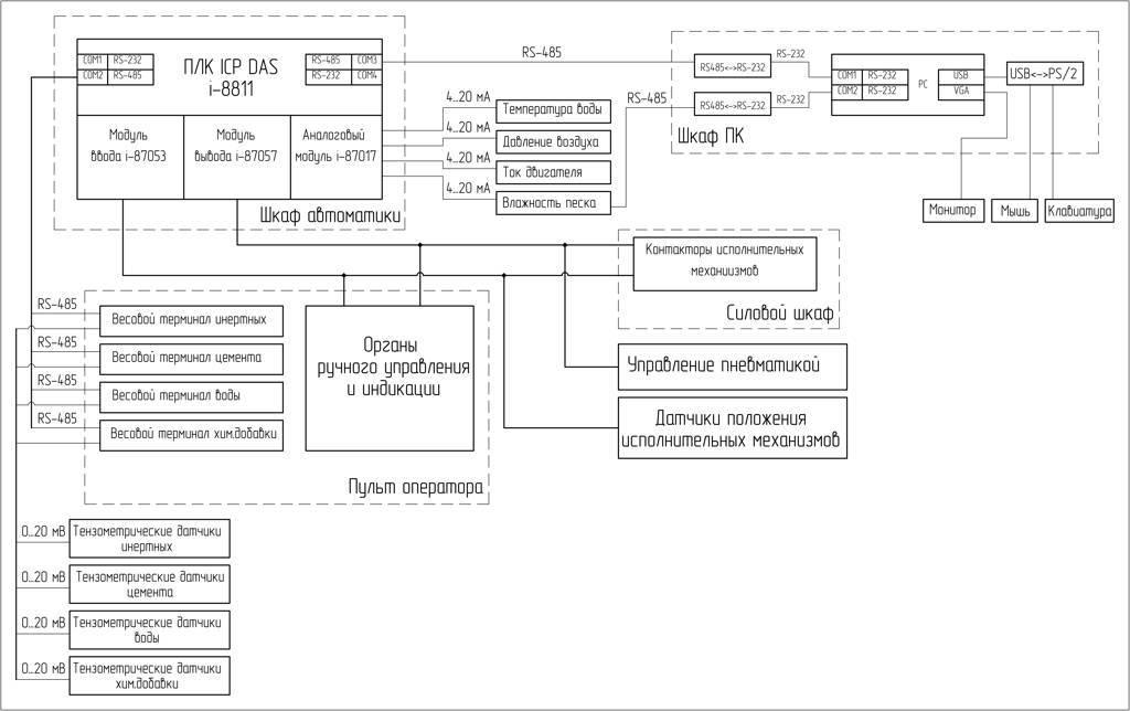 Рисунок 1 – Структура аппаратной части